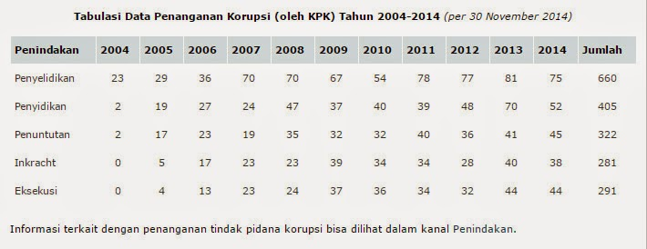 tabulasi koruksi Indonesia